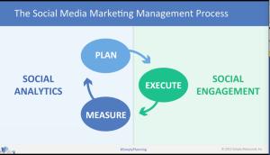 SOcial Media Marketing Management Process